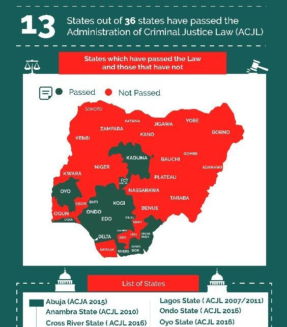 Photo of State Responses to the Domestication of ACJA 2015