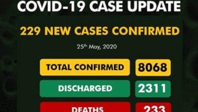Photo of COVID-19: Nigeria crosses 8000 mark in confirmed cases