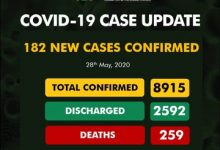 Photo of NCDC confirms 182 new cases of COVID-19