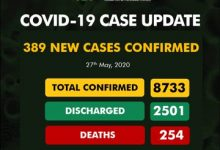 Photo of COVID-19: Nigeria shatters record for highest daily infection with 389 new cases