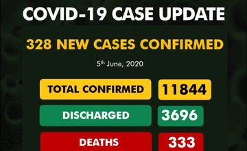 Photo of COVID-19: Death toll hits 333 in Nigeria as total cases now 11,844