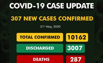 Photo of COVID-19: 14 more die as Nigeria officially crosses 10,000 mark in confirmed cases