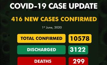 Photo of NCDC records 416 new cases of COVID-19, total infections now 10,578