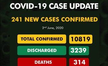 Photo of COVID-19: 241 new cases see Nigeria's total infections hit 10,819