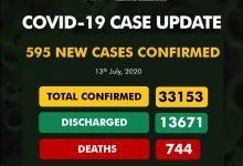 Photo of NCDC Reports 595 New Cases Of COVID-19