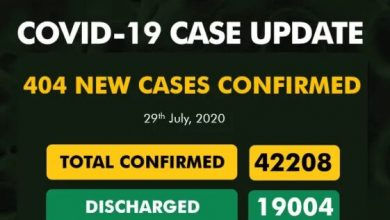 Photo of 404 New Cases Of COVID-19 Recorded In Nigeria
