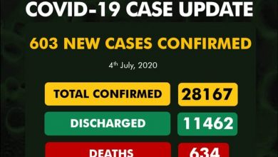 Photo of NCDC Reports 603 Cases Of Coronavirus In Nigeria