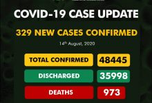 Photo of NCDC Reports 329 New Cases Of Coronavirus In Nigeria