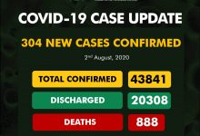 Photo of NCDC Confirms 304 New COVID-19 Cases In Nigeria