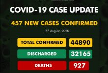 Photo of NCDC Confirms 457 New COVID-19 Cases In Nigeria