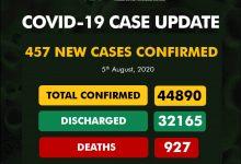 Photo of NCDC Confirms 457 New COVID-19 Cases In Nigeria