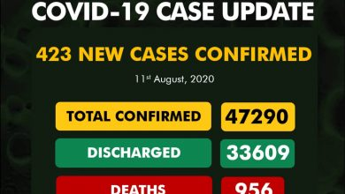 Photo of NCDC Confirms 423 New COVID-19 Cases In Nigeria