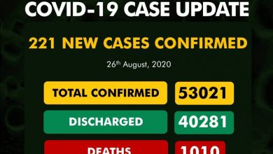 Photo of COVID-19: Total Discharged Cases Exceeds 40,000 In Nigeria