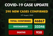 Photo of NCDC Records 290 New Cases of Coronavirus