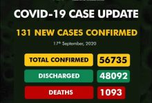 Photo of NCDC Confirms 131 New Cases Of COVID-19 In Nigeria