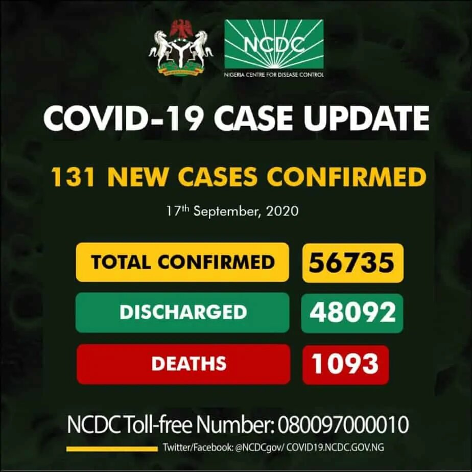 NCDC Confirms 131 New Cases Of COVID-19 In Nigeria