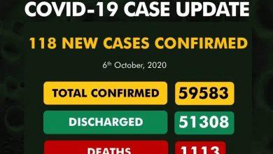 Photo of NCDC Confirms 118 New COVID-19 Cases In Nigeria