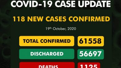 Photo of NCDC Confirms 118 New COVID-19 Cases In Nigeria